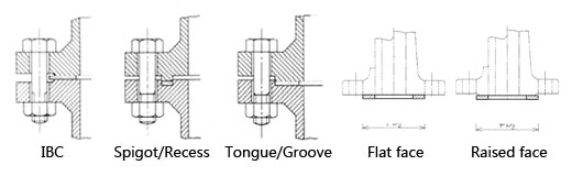 JIS ring gasket size in millimeter, Tongue and groove